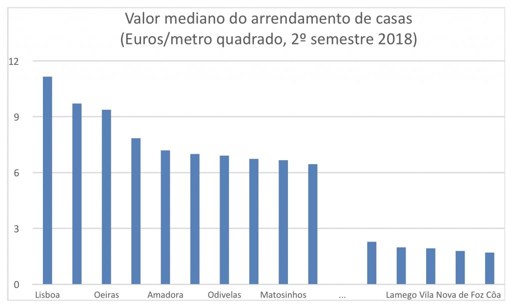 Valor mediano do arrendamento de casas