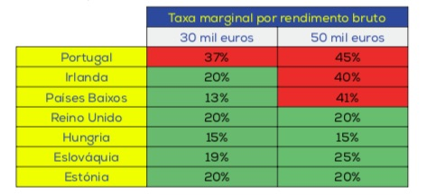 Taxa marginal por rendimento bruto