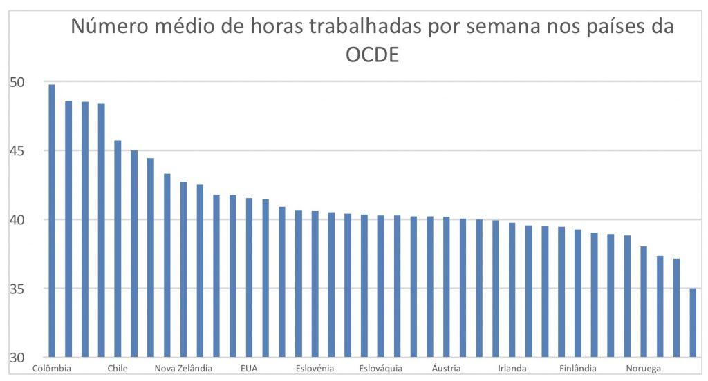 Número médio de horas trabalhadas por semana nos países da OCDE