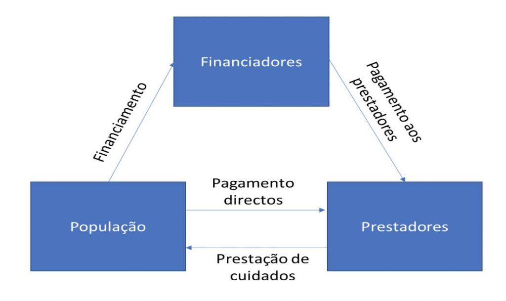 intermediários no financiamento, prestação e pagamentos.