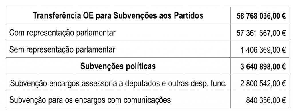 Transferência OE para Subvenções aos Partidos