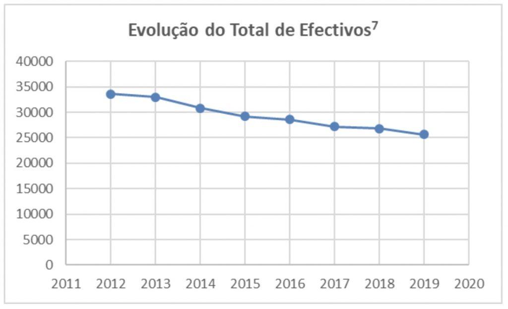 Evolução Total de Efectivos