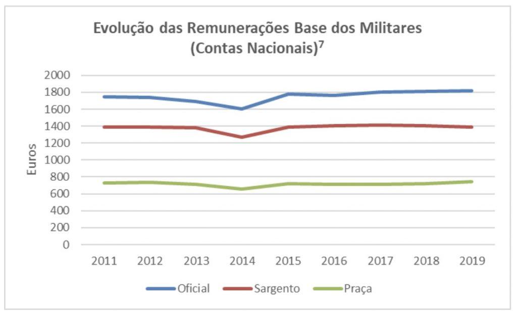 Evolução das Remunerações Base dos Militares